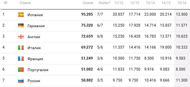 Спасибо, что живой. Так всё-таки может ли Россия подняться в таблице коэффициентов УЕФА?