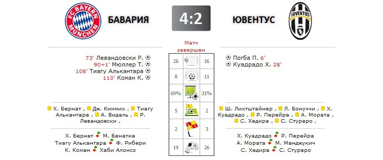 Смотреть футбол бавария- ювентус 16. 03. 2016