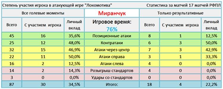 10 фактов об атаке «железнодорожников» перед матчем со «Спартаком»